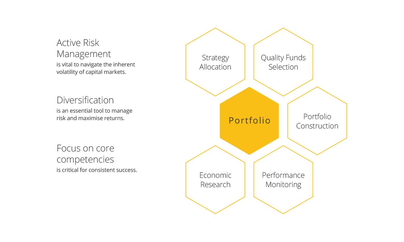 SIV-Active-Risk-Management-chart-retina